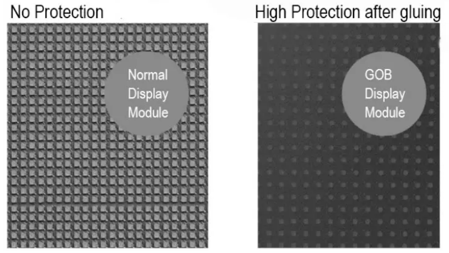 water proof cob protection for video wall