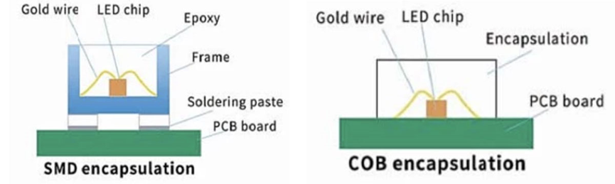 what is cob led display technology